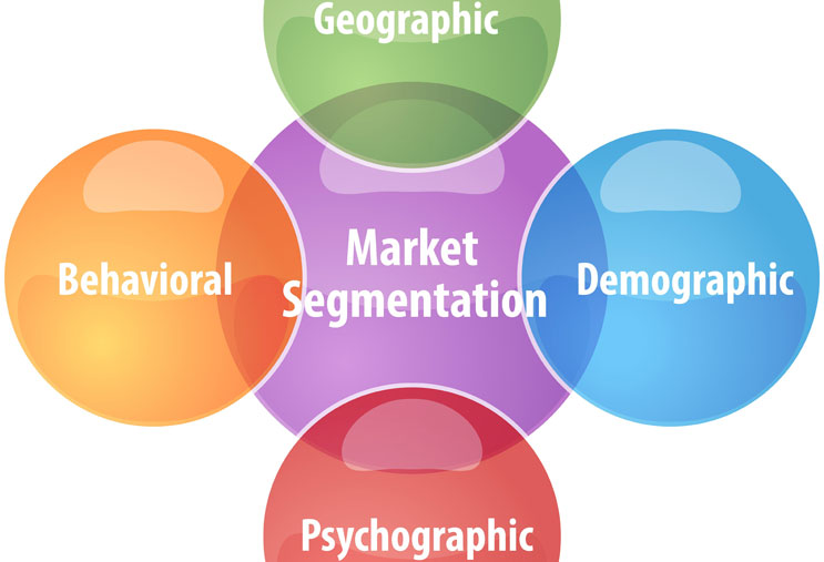 A Quick Look at Market Segmentation